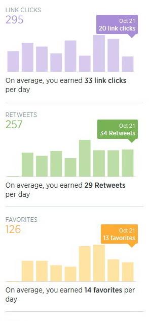 Twitter Analytics Charts