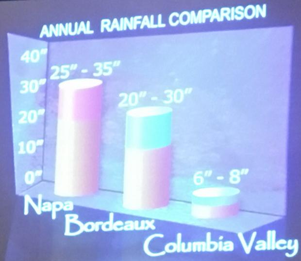 Annual RainFall Comparison